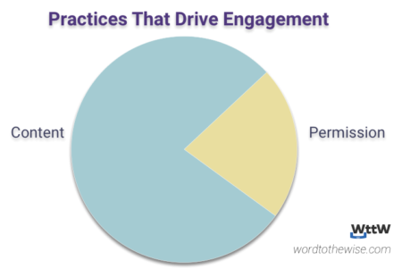 pie chart showing 75% of engagement is about the content you send, with 25% being about what kind of permission you have.