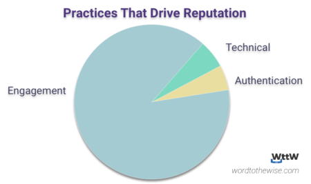 pie chart showing more than 80% of inbox is dependent on reengagement, with 10% attributed to technical practices and 10% attributed to authentication practices.