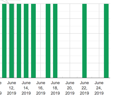 A picture of google postmaster tools IP reputation showing data for some days between June 13 and June 27.