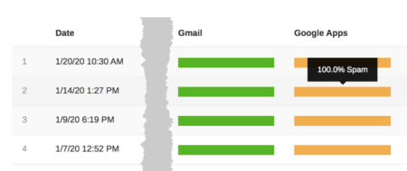 image of inbox monitoring showing the same message going 100% inbox at Gmail and 100% spam at Google Apps